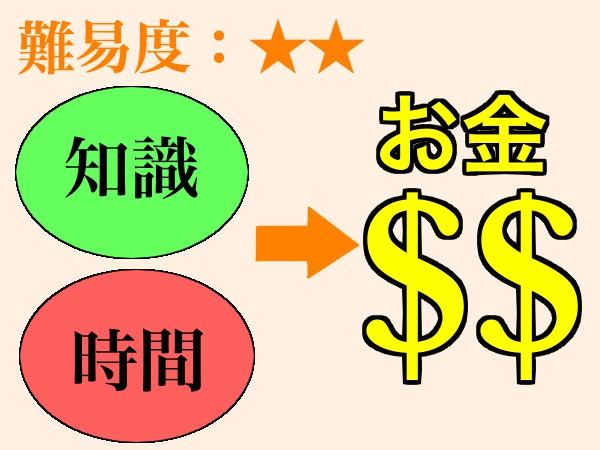 お金の稼ぎ方2