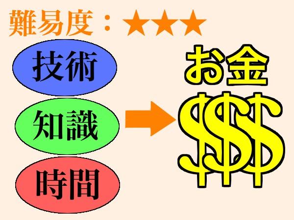 お金の稼ぎ方3