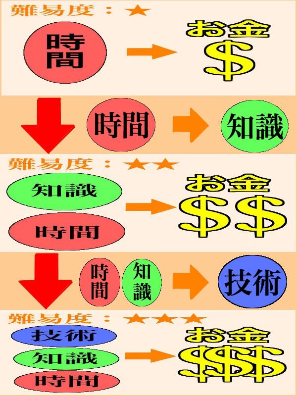 お金の稼ぎ方4