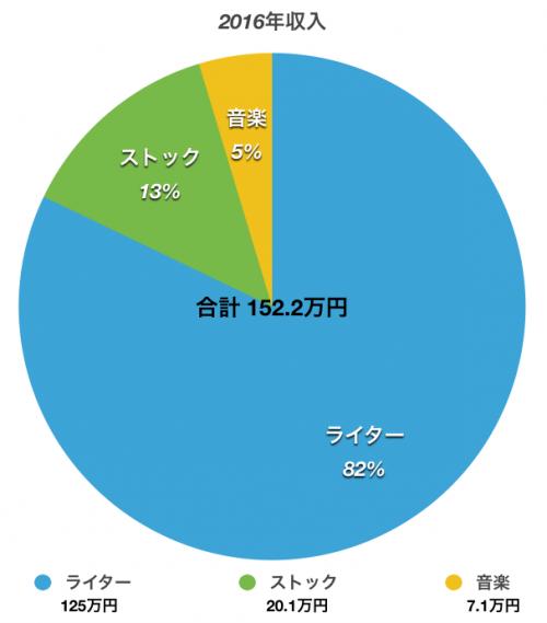 2016%e5%8f%8e%e5%85%a52